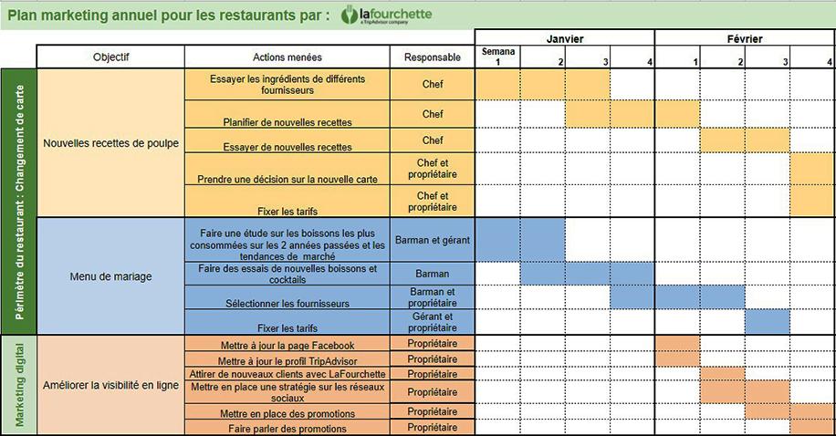 LaFourchette Comment élaborer un plan de marketing pour restaurants