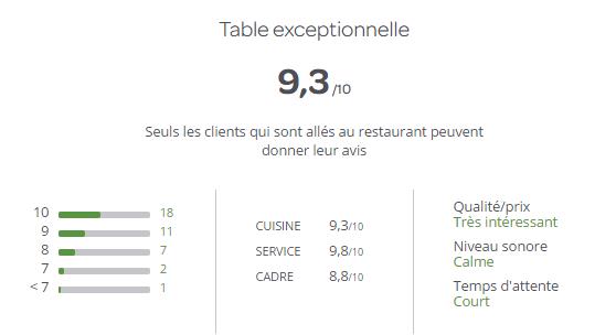 gestion restaurant: score de restaurants dans LaFourchette