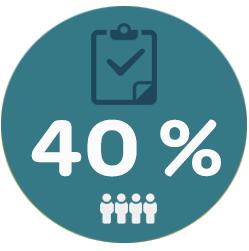The Fork- restaurantmarketing. Grafiek 40% van de restaurants die een slimme online strategie hebben toegepast