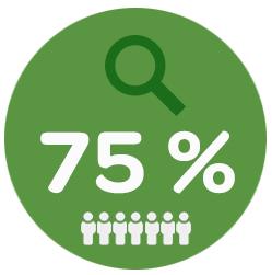 The Fork- restaurantmarketing. Grafiek 75% gezocht naar online recensies van andere gasten