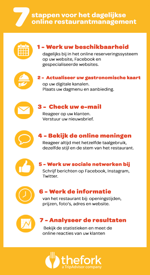 TheFork De 7 stappen voor online restaurantmanagement